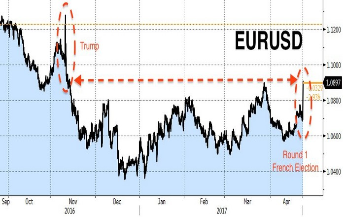 eurousd