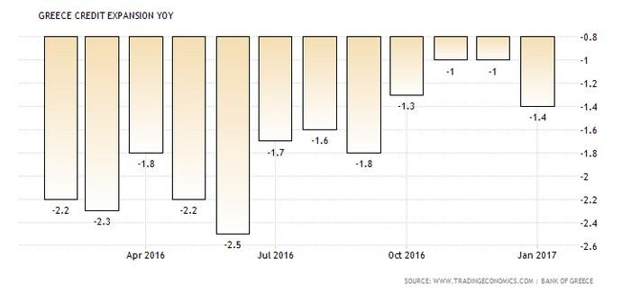 greece-loan-growth