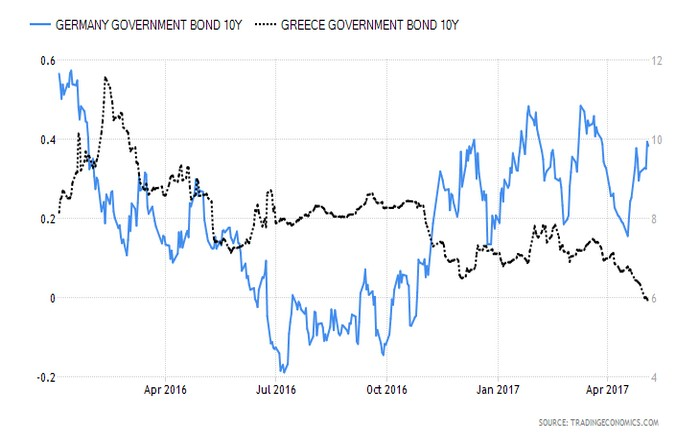 germany-government-bond-yield (1)