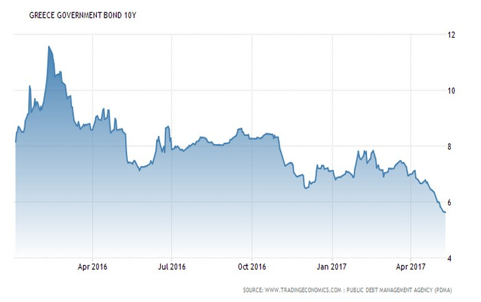 greece-government-bond-yield (1)