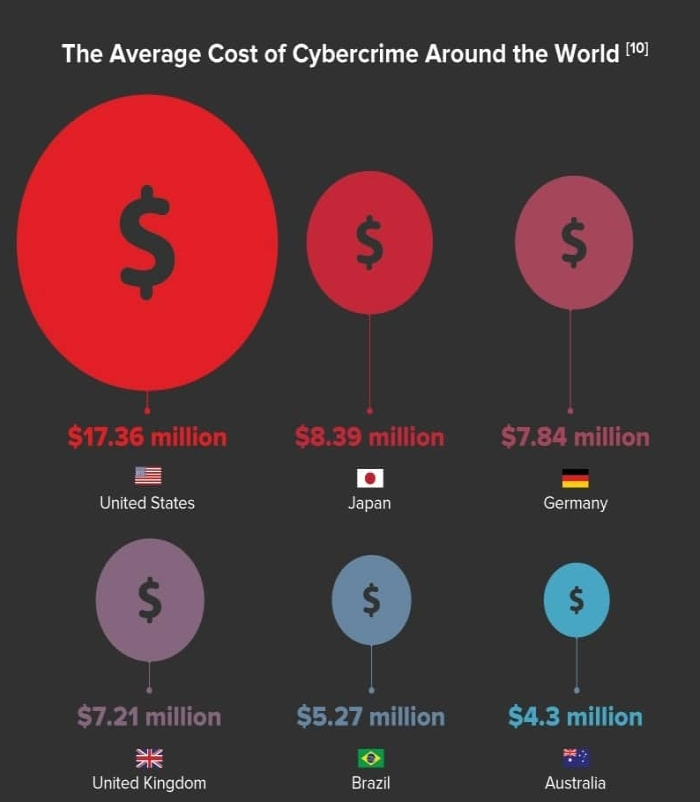 cyberattacks_countries_cost