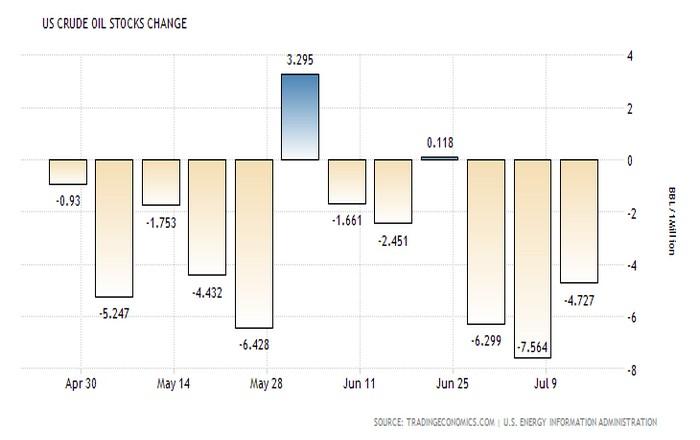 united-states-crude-oil-stocks-change (1)