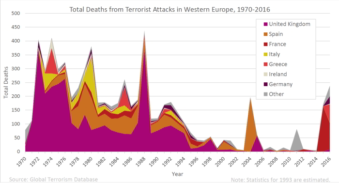 terror_stats