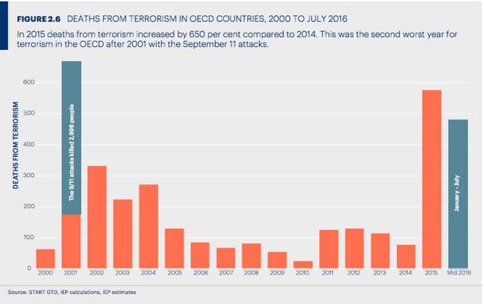 terrorism_deaths_oecd