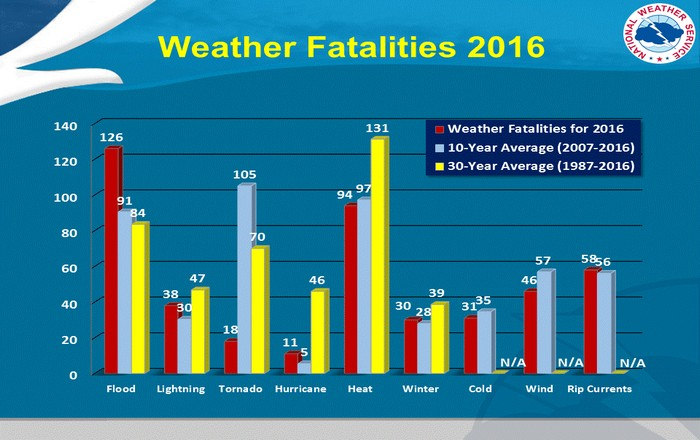 us_weather_fatality_stats