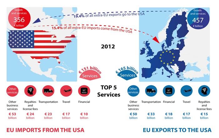 eu_us_trade