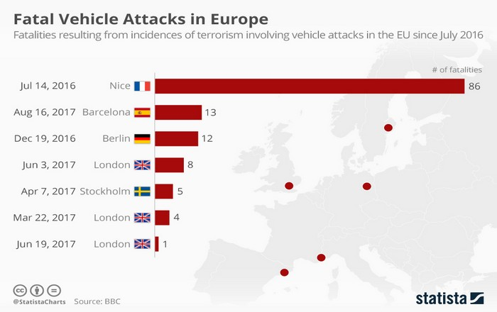 fatal_vehicle_attacks_in_europe
