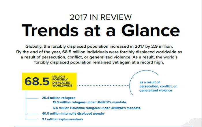 Προσφυγικό: Ολόκληρη η κρίση σε δυο interactive γραφικά